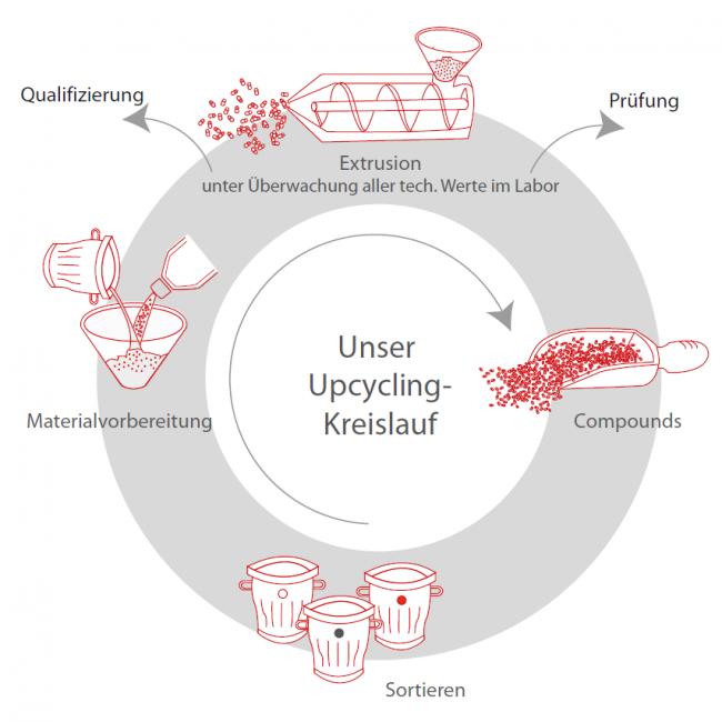 Upcycling Kreislauf einzeln rot DE 1