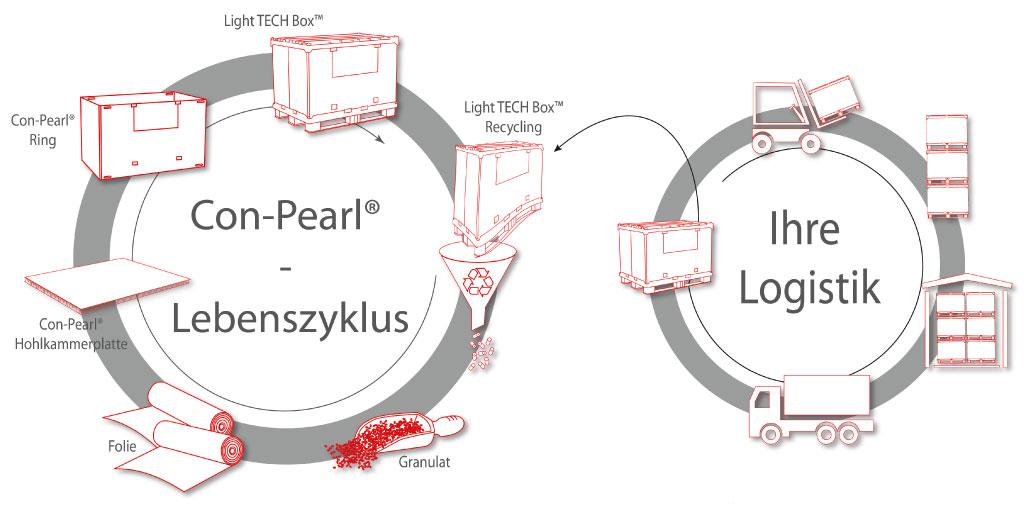 Kreislauf Lebenszyklus Con-Pearl Logistik