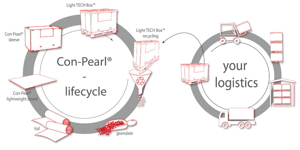 Lifecycle con-pearl logistics