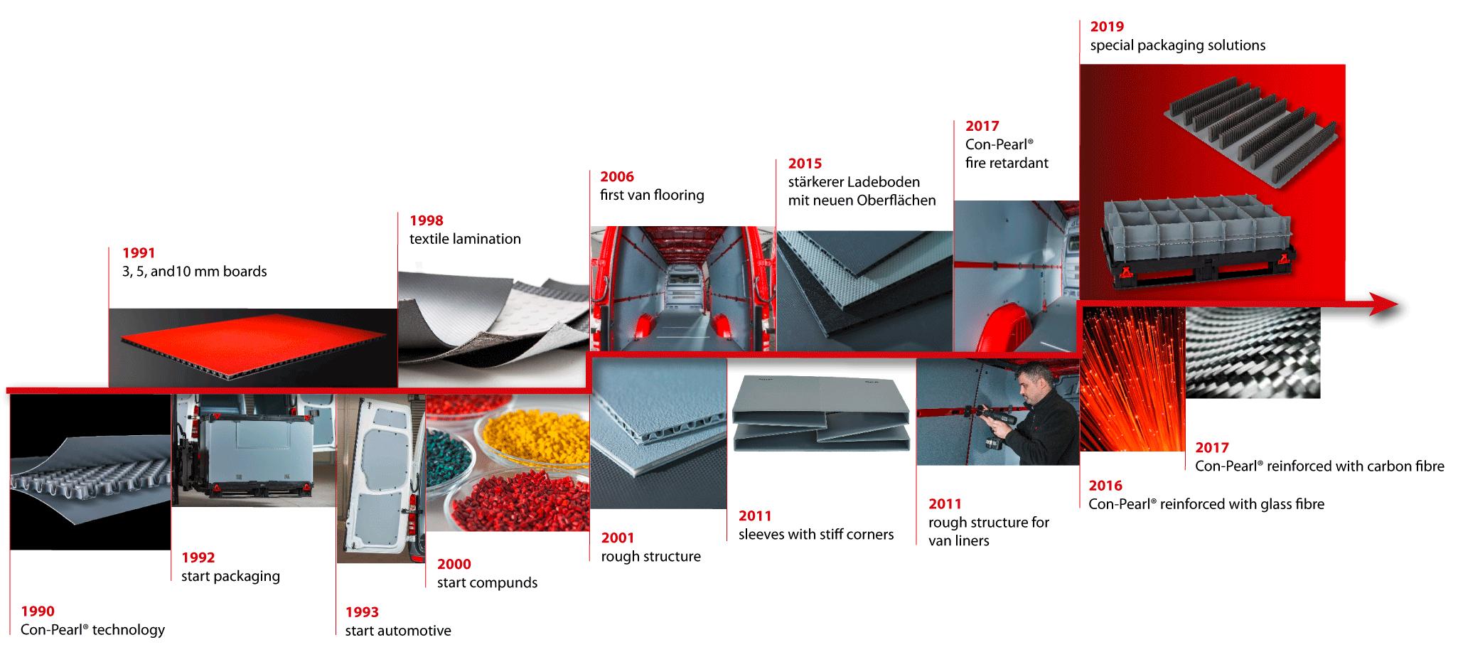 History friedola TECH GmbH