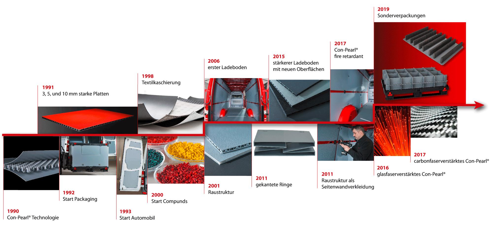Historie friedola TECH GmbH