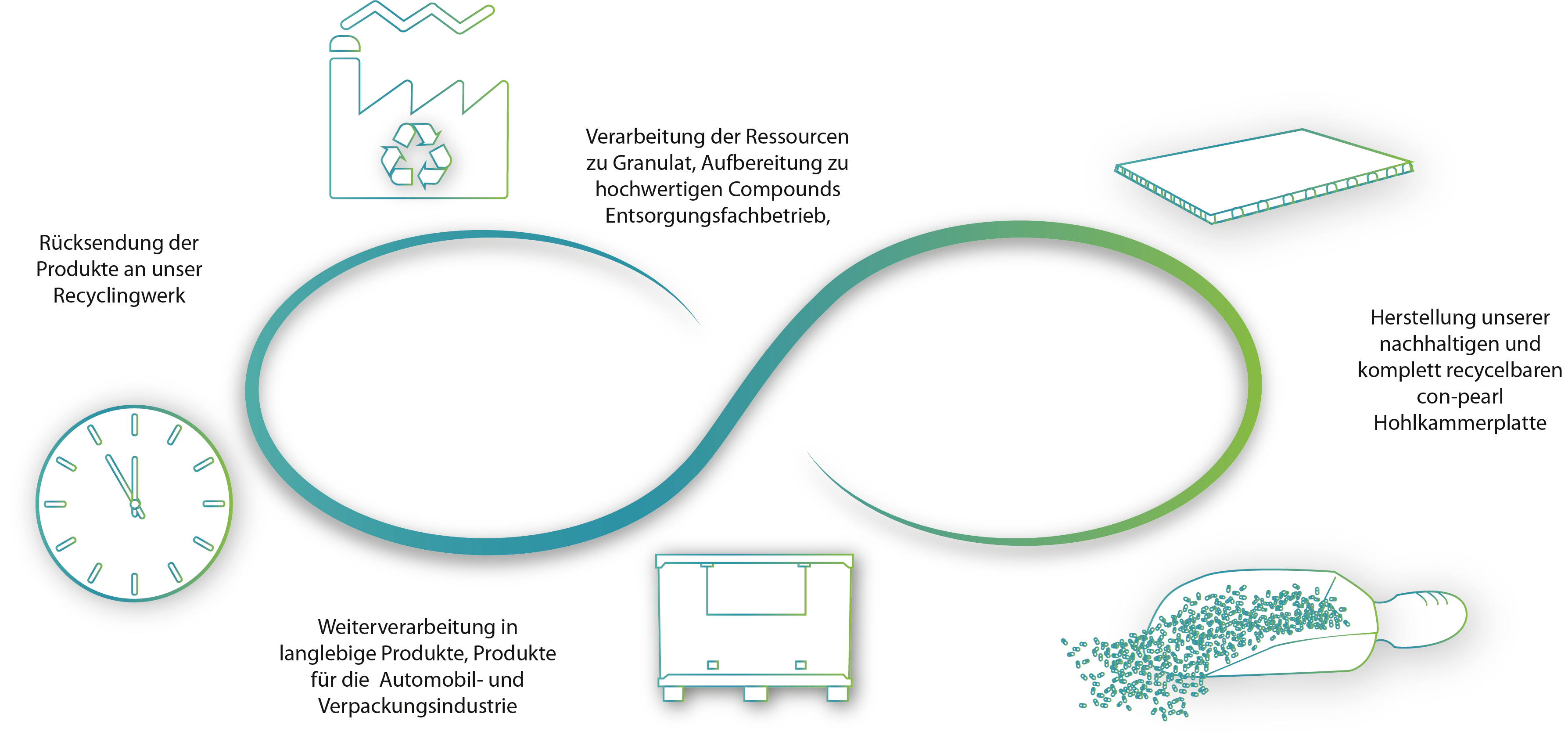 wertschoepfungskreislauf con-pearl eco-loop