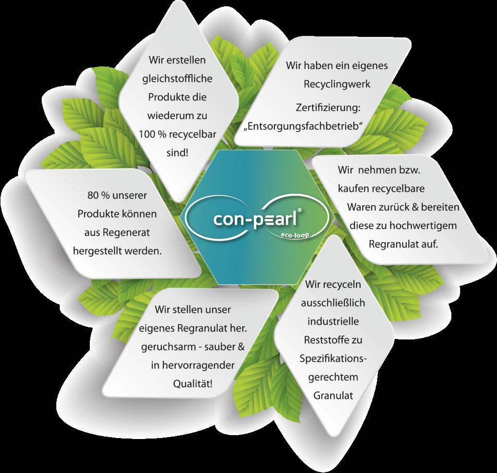 con-pearl eco loop Bereiche